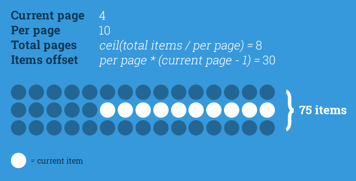 Simple PHP pagination visualised